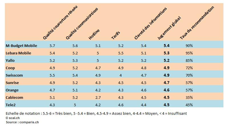 Mobile: enquête de satisfaction comparis.ch   scal.ch